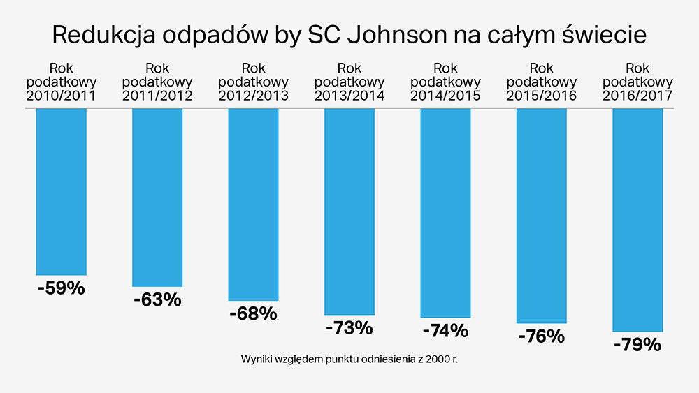 Firma SC Johnson ma 17 zakładów produkcyjnych, które w ogóle nie przekazują odpadów produkcyjnych na wysypiska