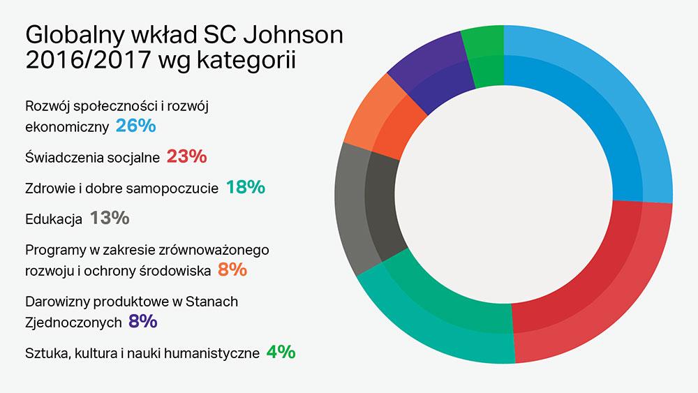 Filantropia korporacyjna SC Johnson na świecie według kategorii