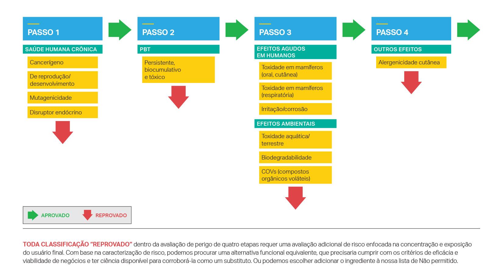Avaliação de perigo de quatro etapas da SC Johnson para os ingredientes do produto