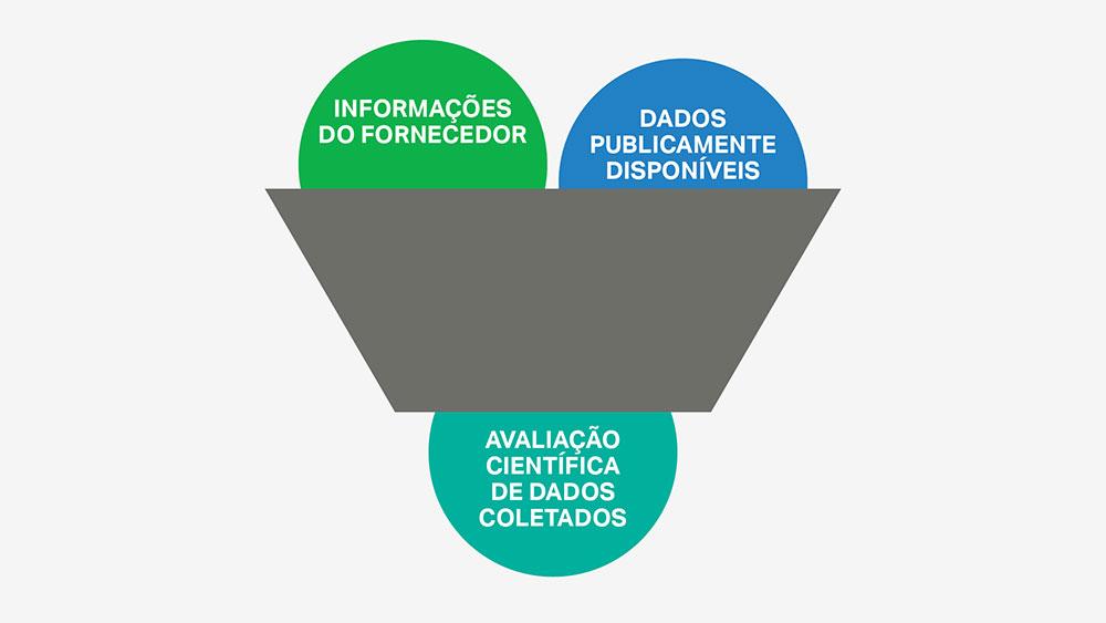 A seleção de ingredientes da SC Johnson é baseada em avaliações científicas imparciais e na coleta de dados