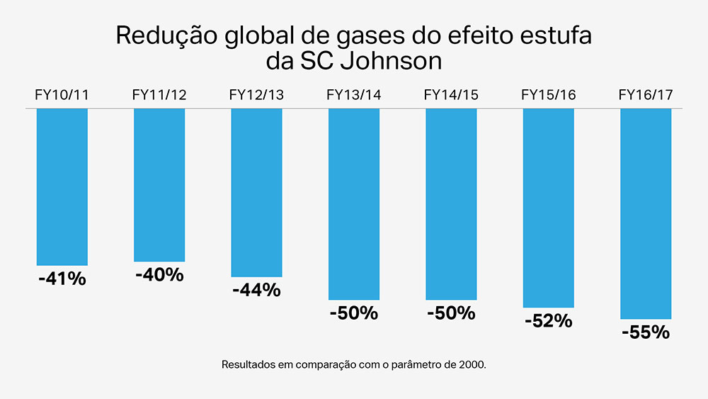 Redução global de gases de efeito estufa da SCJ Johnson