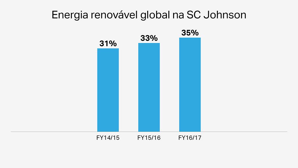 Energia renovável da SCJohnson