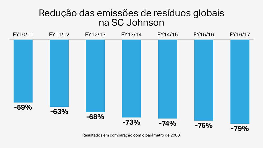 Dezessete fábricas da SC Johnson não enviam nenhum resíduo industrial aos aterros