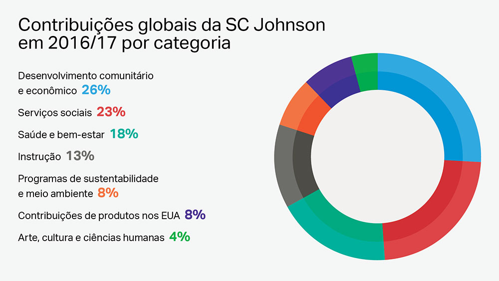 Filantropia corporativa global da SC Johnson por categoria