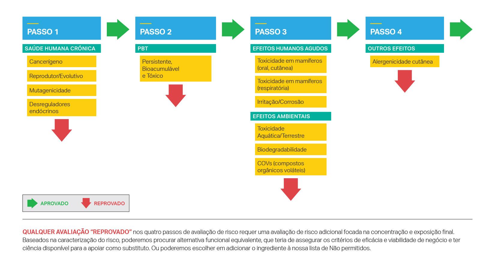 Avaliação de risco com quatro passos da SC Johnson para os ingredientes dos produtos
