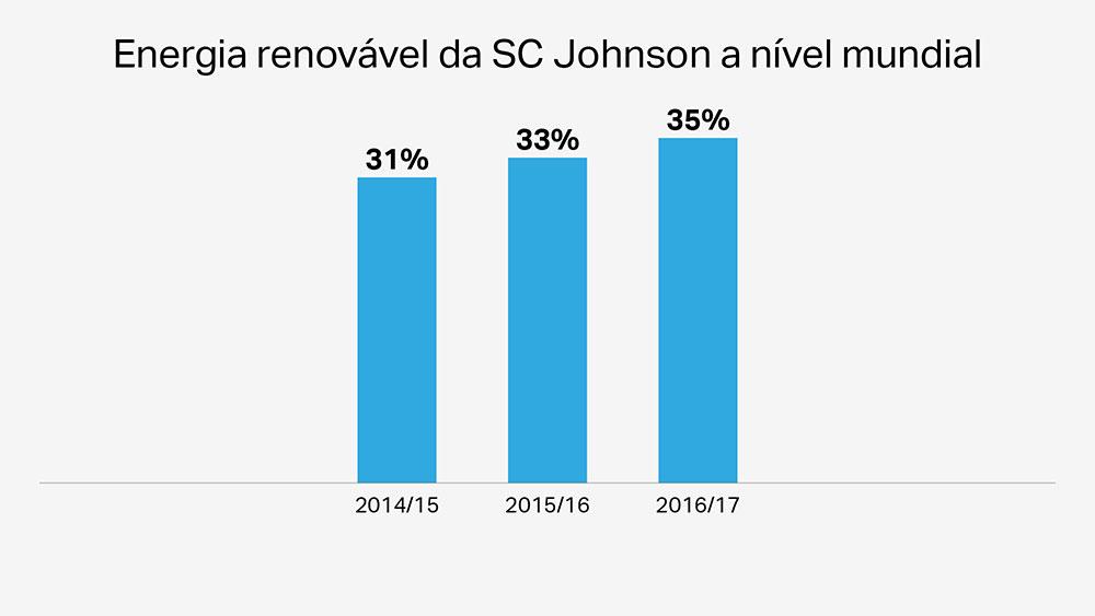 Energia renovável da SC Johnson