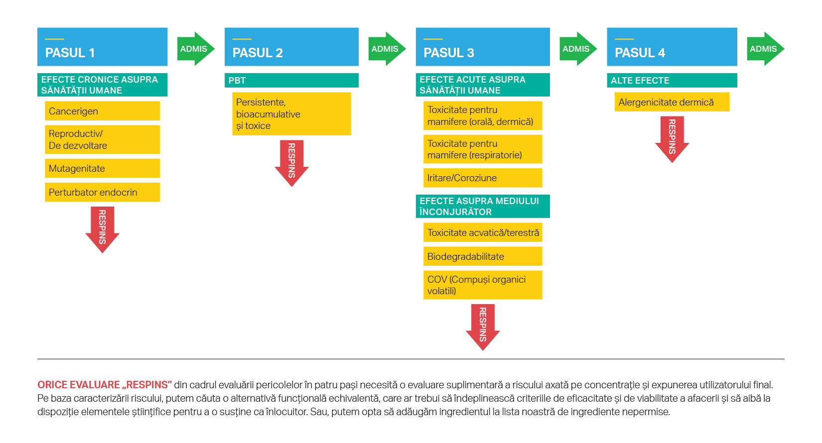 Evaluarea în patru etape utilizată de SC Johnson pentru determinarea gradului de pericol al ingredientelor