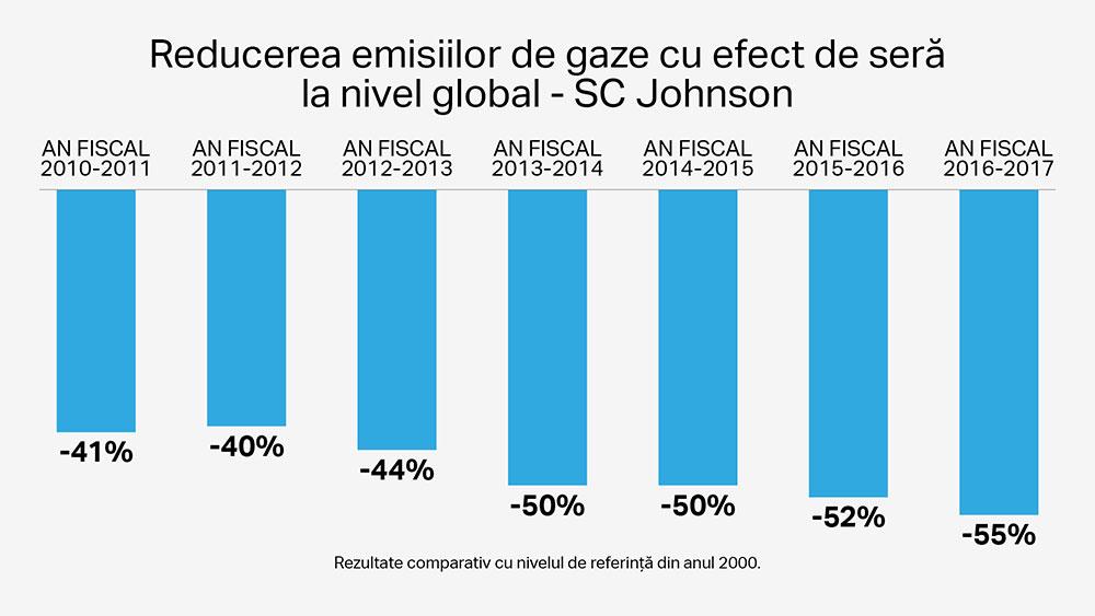 Diminuarea la nivel global a emisiilor de gaze cu efect de seră la SC Johnson