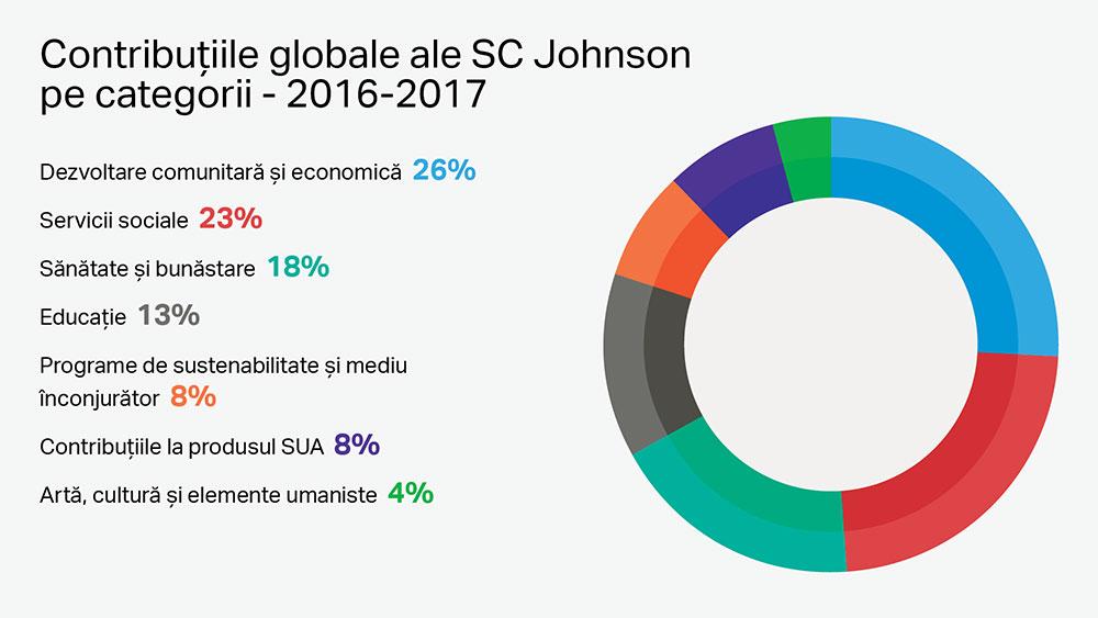 Filantropie corporativă la nivel global întreprinsă de SC Johnson, pe categorii