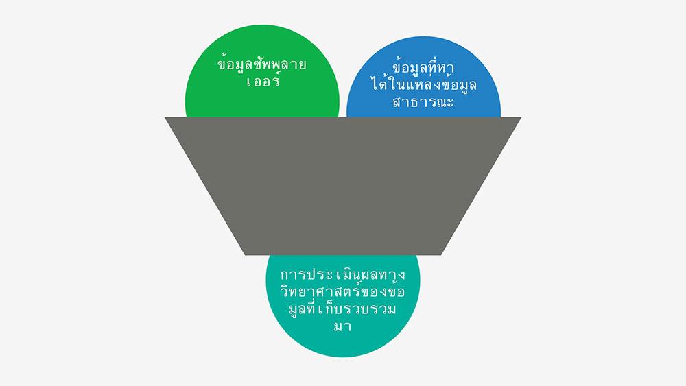 การเลือกส่วนผสมของ SC Johnson ขึ้นอยู่กับการประเมินผลทางวิทยาศาสตร์ที่เป็นกลางและการเก็บรวบรวมข้อมูล