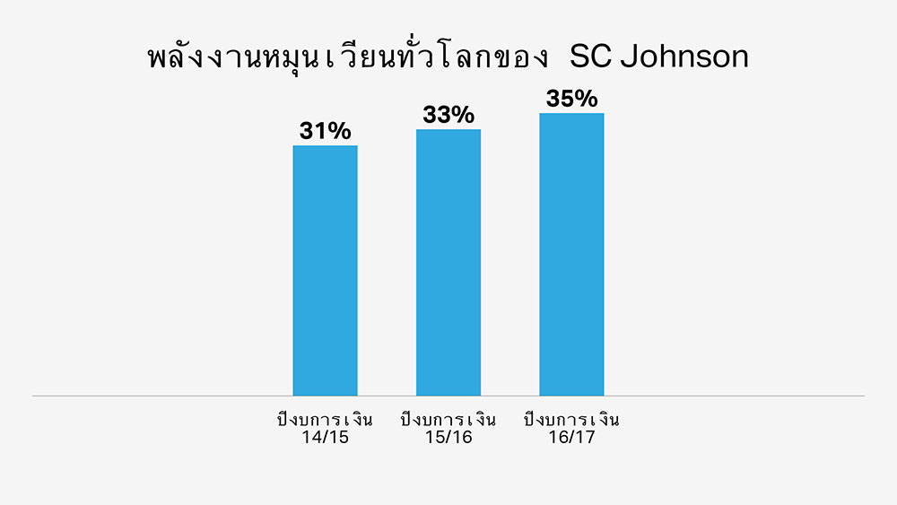 กังหันลมของ SC Johnson เป็นมิตรต่อสิ่งแวดล้อมและเพิ่มปริมาณการใช้พลังงานหมุนเวียน