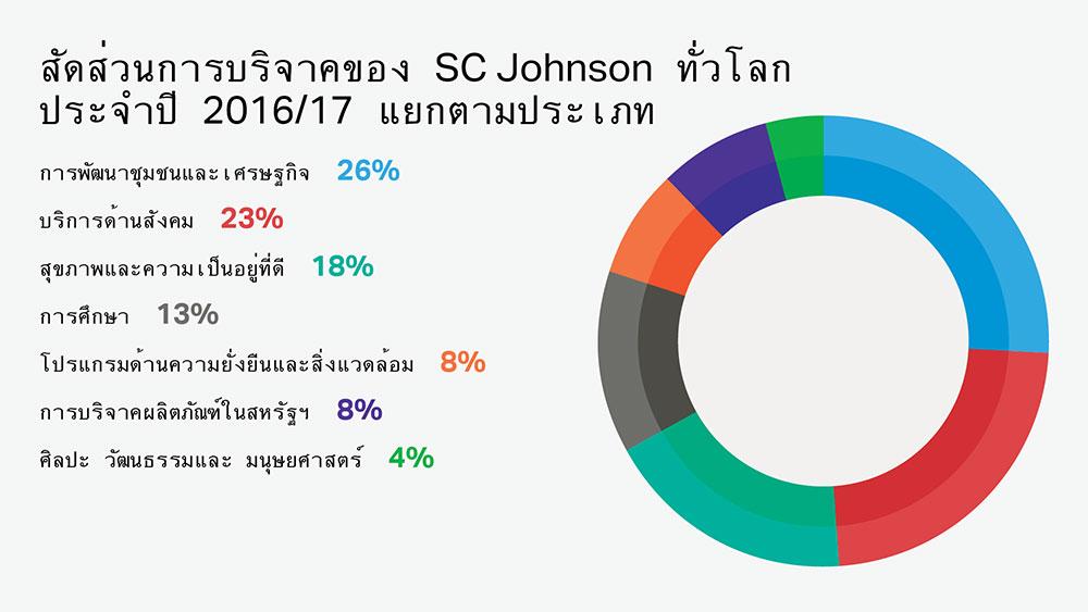 ศูนย์การกุศลขององค์กรของ SC Johnson บริจาคให้การกุศลประมาณ 7 ประเภท