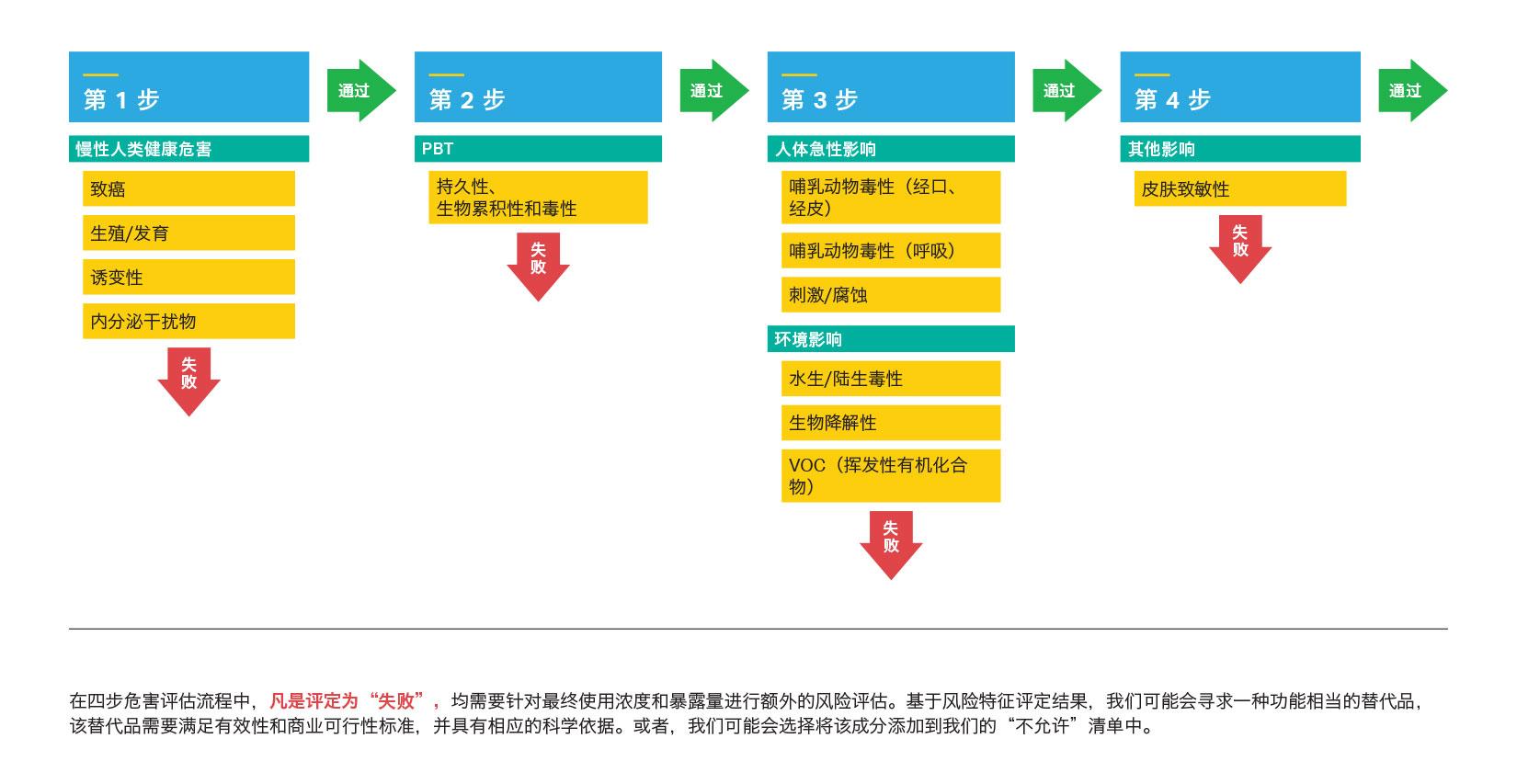庄臣的产品成分危害四步评估流程