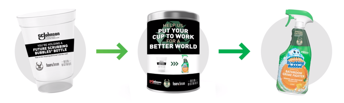 Cup to Bin to Recycling